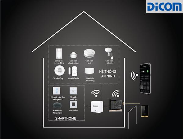 Bộ điều khiển thông minh cho phép kết nối, điều khiển và quản lý các thiết bị điện từ xa