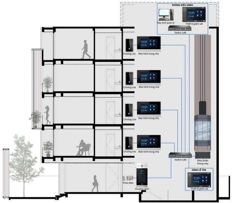 Hệ thống kiểm soát vào ra cho toà nhà